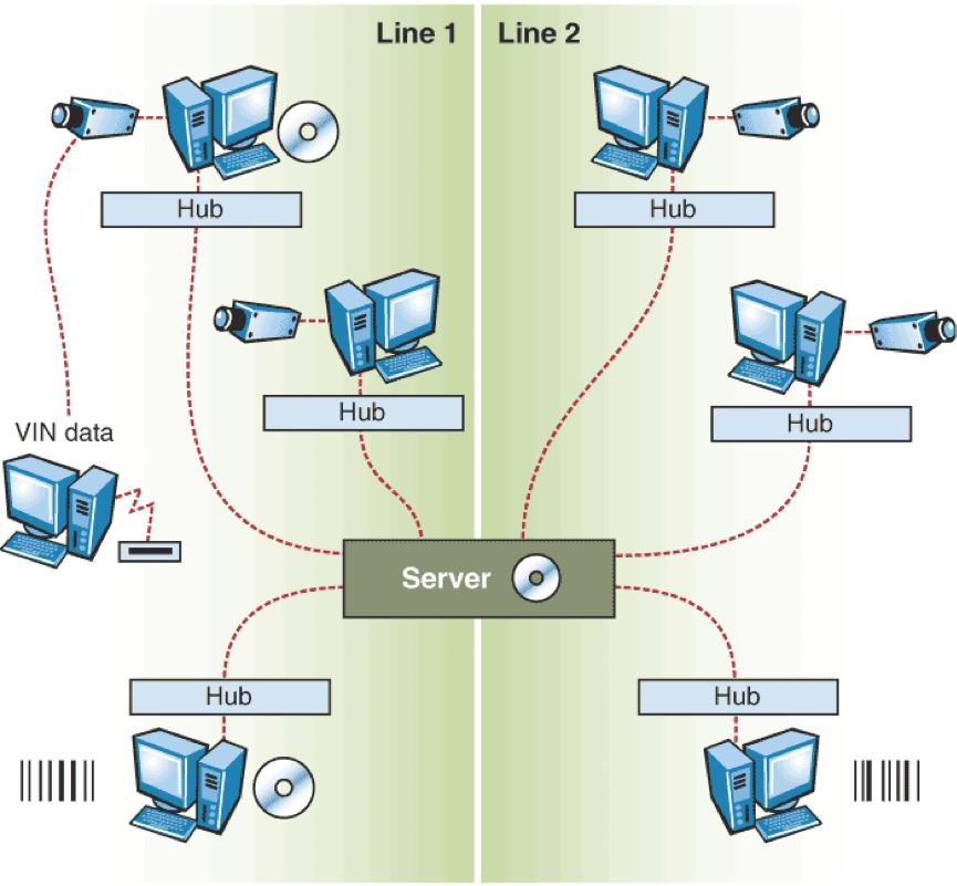 دیاگرام اتصال منابع پردازش تصویر به یکدیگر